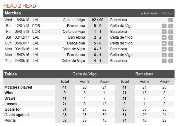 celta-vigo-vs-barcelona-soi-keo-vdqg-tay-ban-nha-–-18-04-nga-mu-don-nha-vua-5