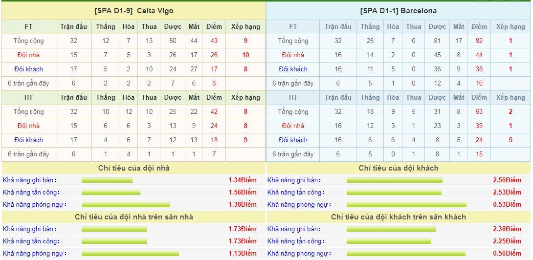 celta-vigo-vs-barcelona-soi-keo-vdqg-tay-ban-nha-–-18-04-nga-mu-don-nha-vua-6