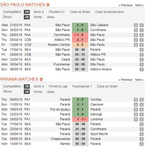 sao-paulo-vs-parana-soi-keo-vdqg-brazil-–-17-04-dan-mat-tan-binh-4