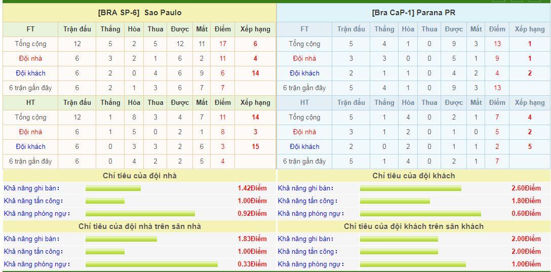 sao-paulo-vs-parana-soi-keo-vdqg-brazil-–-17-04-dan-mat-tan-binh-6