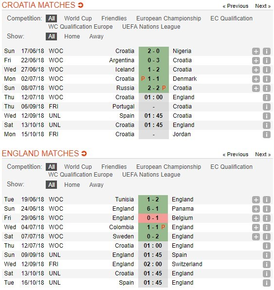 anh-vs-croatia-soi-keo-cup-the-gioi-–-12-07-ket-thuc-chang-duong-2