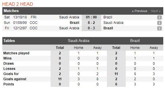 a-rap-saudi-vs-brazil-soi-keo-giao-huu-quoc-te-–-13-10-dieu-samba-chet-choc-5