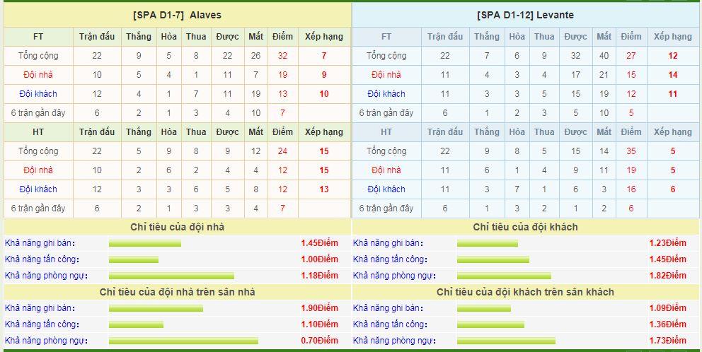 alaves-vs-levante-soi-keo-vdqg-tay-ban-nha-12-02-dot-kich-6