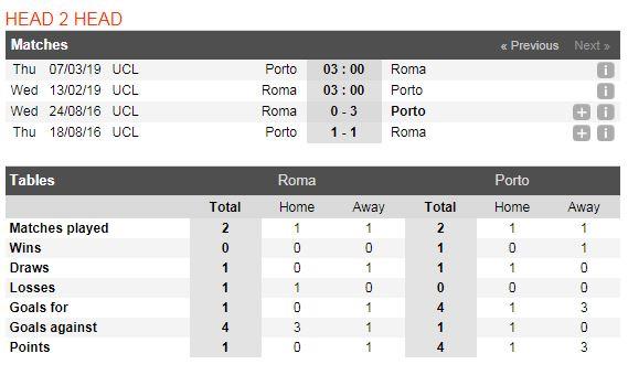 as-roma-vs-porto-soi-keo-cup-c1-chau-au-13-02-lam-thit-bay-rong-5