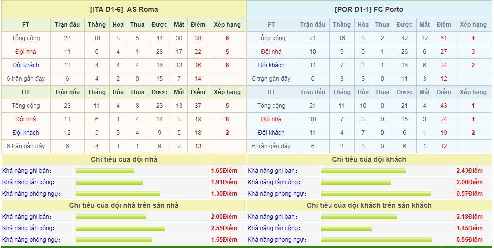 as-roma-vs-porto-soi-keo-cup-c1-chau-au-13-02-lam-thit-bay-rong-6