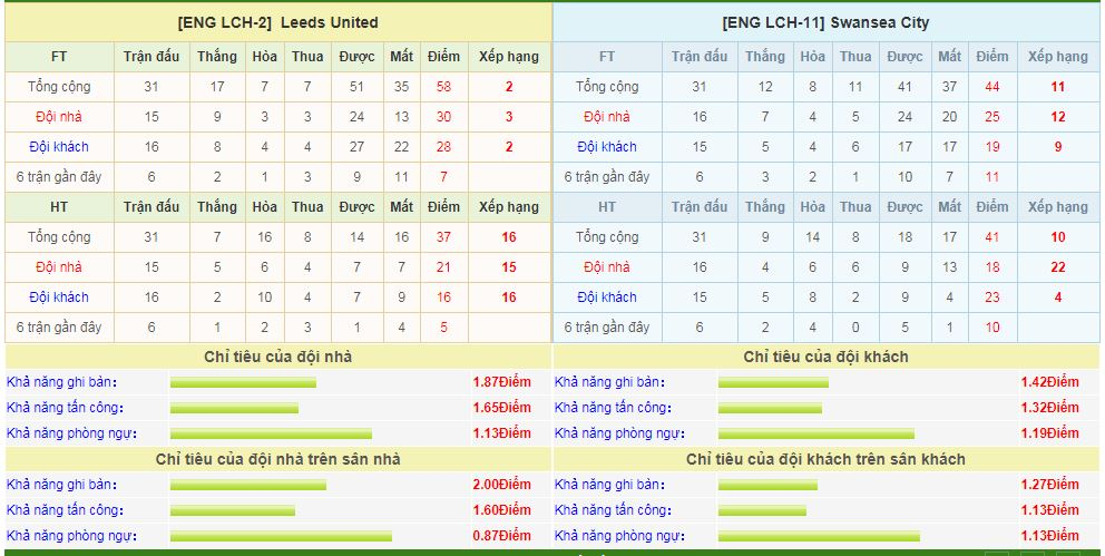 leeds-united-vs-swansea-soi-keo-hang-nhat-anh-14-02-ngan-noi-bat-an-6