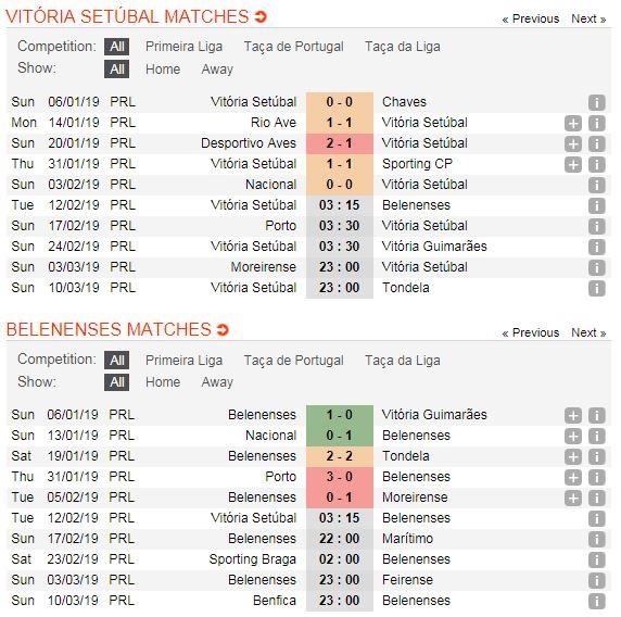 vitoria-setubal-vs-belenenses-soi-keo-vdqg-bo-dao-nha-12-02-chuyen-di-kho-nhoc-4