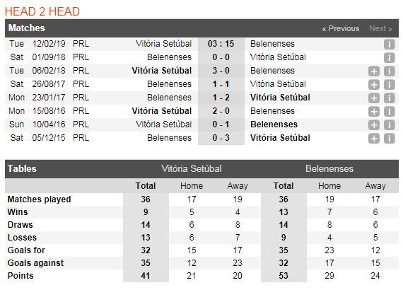 vitoria-setubal-vs-belenenses-soi-keo-vdqg-bo-dao-nha-12-02-chuyen-di-kho-nhoc-5