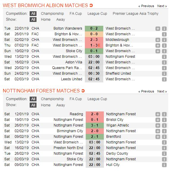 west-brom-vs-nottingham-forest-soi-keo-hang-nhat-anh-13-02-buoc-chan-nang-nhoc-4