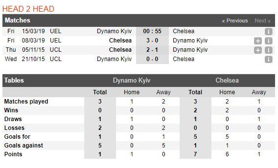 dynamo-kyiv-vs-chelsea-soi-keo-cup-c2-chau-au-15-03-tu-ket-rong-mo-5