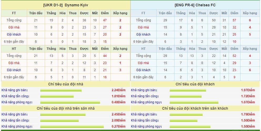 dynamo-kyiv-vs-chelsea-soi-keo-cup-c2-chau-au-15-03-tu-ket-rong-mo-6