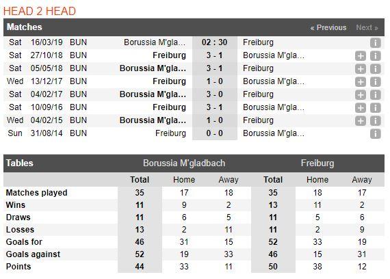 gladbach-vs-freiburg-soi-keo-vdqg-duc-15-03-ngon-lua-quyet-tam-5