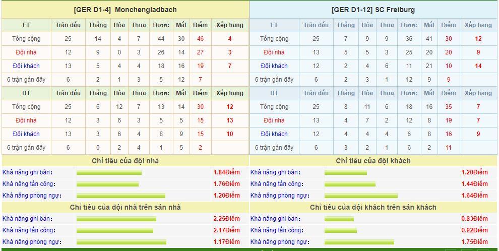 gladbach-vs-freiburg-soi-keo-vdqg-duc-15-03-ngon-lua-quyet-tam-6