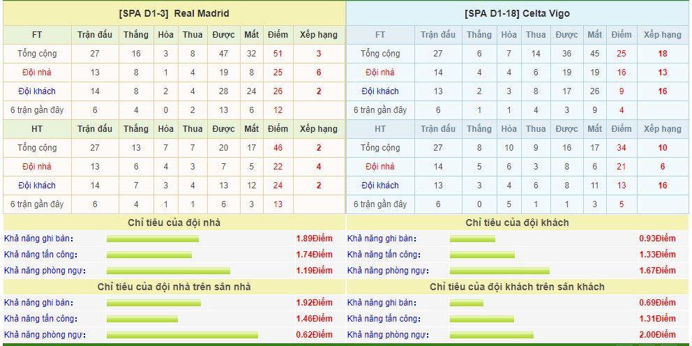 real-madrid-vs-celta-vigo-soi-keo-vdqg-tay-ban-nha-16-03-binh-hung-tuong-manh-6