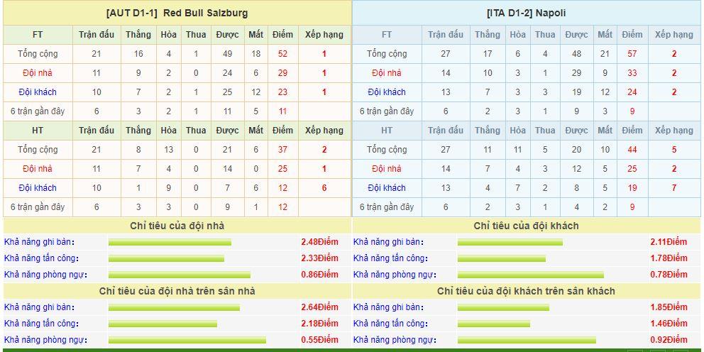 red-bull-salzburg-vs-napoli-soi-keo-cup-c2-chau-au-15-03-so-phan-nghiet-nga-6