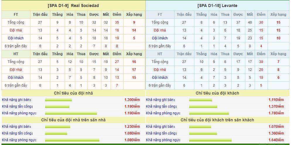 sociedad-vs-levante-soi-keo-vdqg-tay-ban-nha-16-03-lac-vao-ma-tran-6