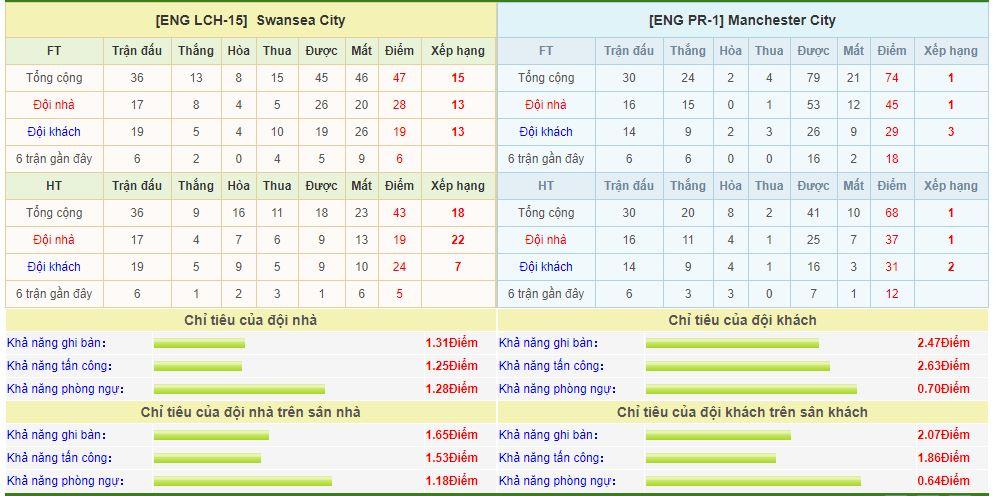 swansea-vs-man-city-soi-keo-cup-fa-17-03-san-phang-liberty-6