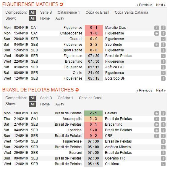 figueirense-vs-brasil-pelotas-soi-keo-hang-2-brazil-15-05-chu-nha-ghe-gom-4
