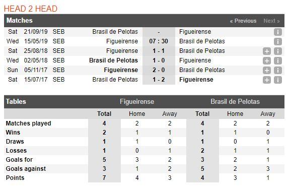 figueirense-vs-brasil-pelotas-soi-keo-hang-2-brazil-15-05-chu-nha-ghe-gom-5