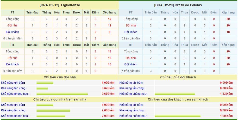 figueirense-vs-brasil-pelotas-soi-keo-hang-2-brazil-15-05-chu-nha-ghe-gom-6