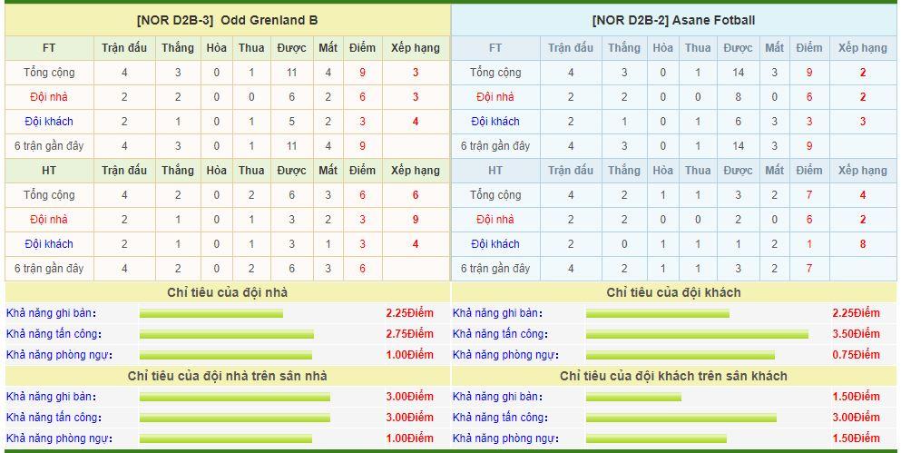 odd-grenland-vs-ranheim-soi-keo-vdqg-na-uy-16-05-qua-khu-lap-lai-6