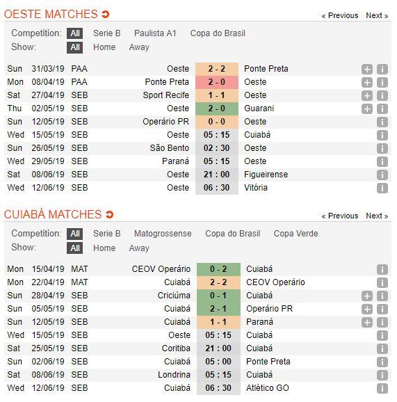 oeste-vs-cuiaba-soi-keo-hang-2-brazil-15-05-thang-nhanh-rut-gon-4