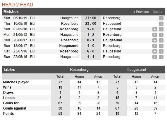 rosenborg-vs-haugesund-soi-keo-vdqg-na-uy-16-05-phong-do-khoi-sac-5