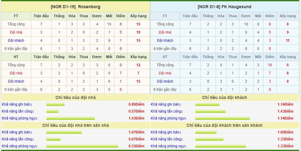 rosenborg-vs-haugesund-soi-keo-vdqg-na-uy-16-05-phong-do-khoi-sac-6
