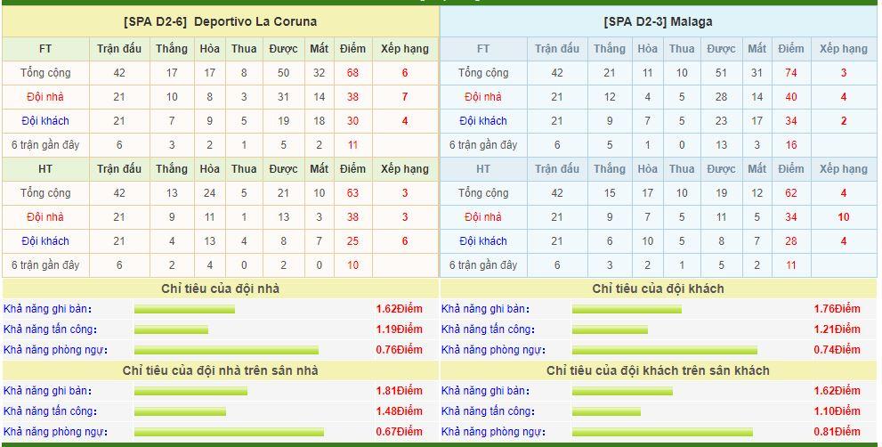 deportivo-vs-malaga-soi-keo-playoff-hang-2-tay-ban-nha-13-06-chiem-tron-uu-the-6