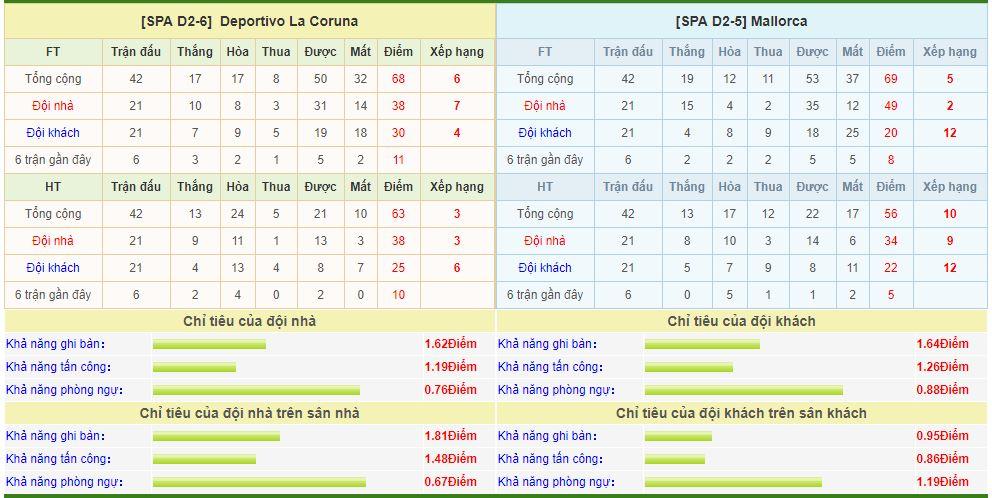 deportivo-vs-mallorca-soi-keo-playoff-hang-2-tay-ban-nha-21-06-gianh-nua-tam-ve-6