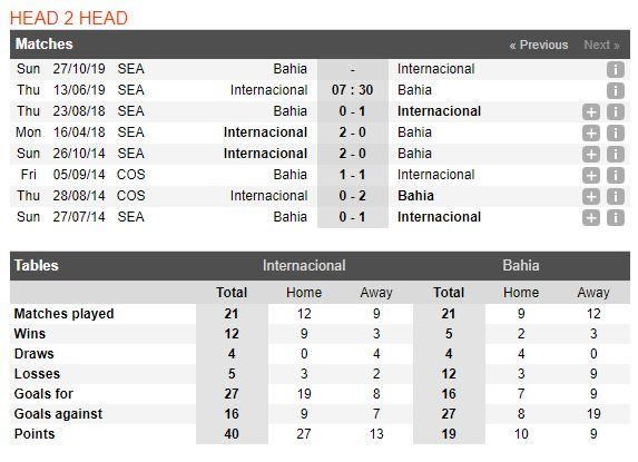 internacional-vs-bahia-soi-keo-vdqg-brazil-13-06-chuyen-di-that-bat-5