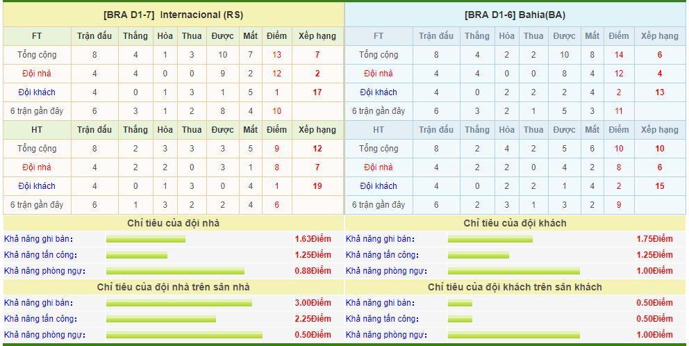 internacional-vs-bahia-soi-keo-vdqg-brazil-13-06-chuyen-di-that-bat-6