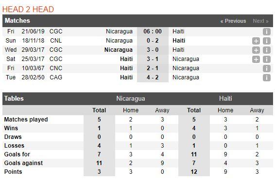 nicaragua-vs-haiti-soi-keo-cup-vang-concacaf-21-06-ap-luc-nang-ne-5