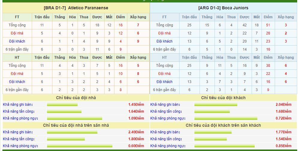 atletico-paranaense-vs-boca-juniors-soi-keo-cup-vo-dich-cac-clb-nam-my-25-07-vi-khach-kho-chieu-6