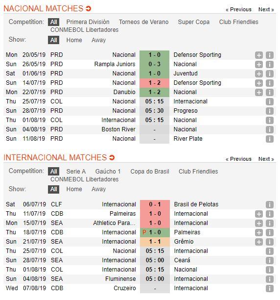 nacional-vs-internacional-soi-keo-cup-vo-dich-cac-clb-nam-my-25-07-quyet-tam-voi-voi-4