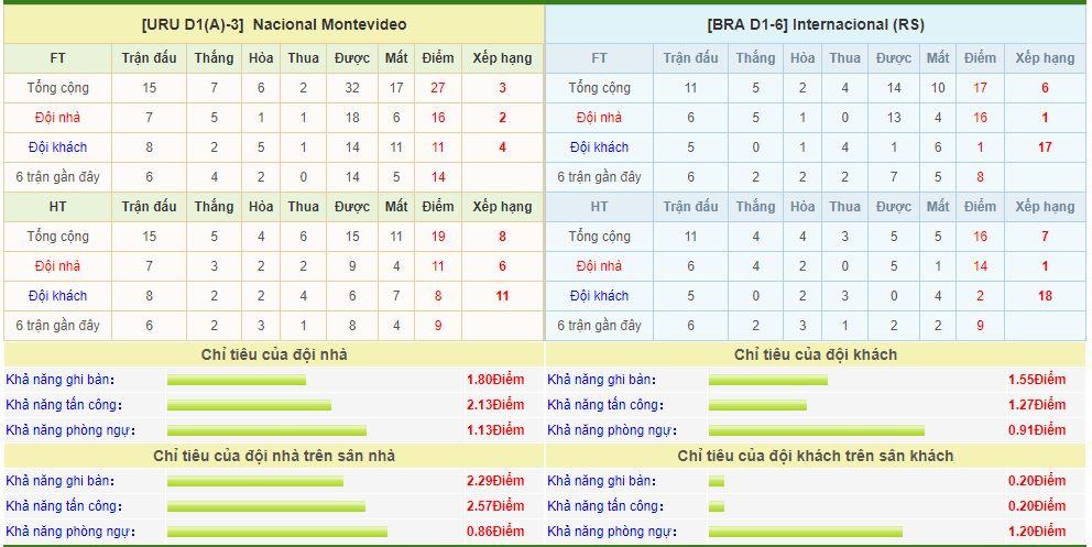 nacional-vs-internacional-soi-keo-cup-vo-dich-cac-clb-nam-my-25-07-quyet-tam-voi-voi-6