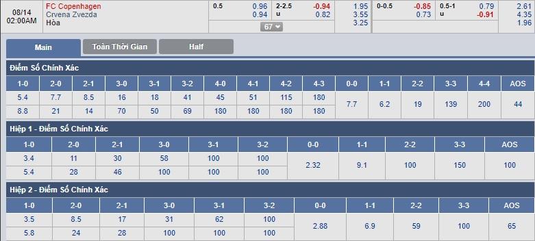 FC-Kobenhavn-vs-Crvena-Zvezda-01h00-ngay-14-08