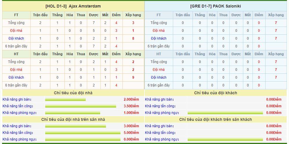 ajax-vs-paok-soi-keo-vong-loai-cup-c1-chau-au-14-08-suc-ep-khong-lo-6