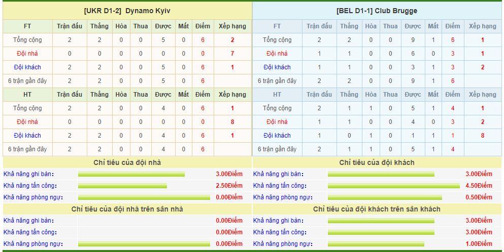 dynamo-kyiv-vs-club-brugge-soi-keo-vong-loai-cup-c1-chau-au-14-08-bao-toan-loi-the-6