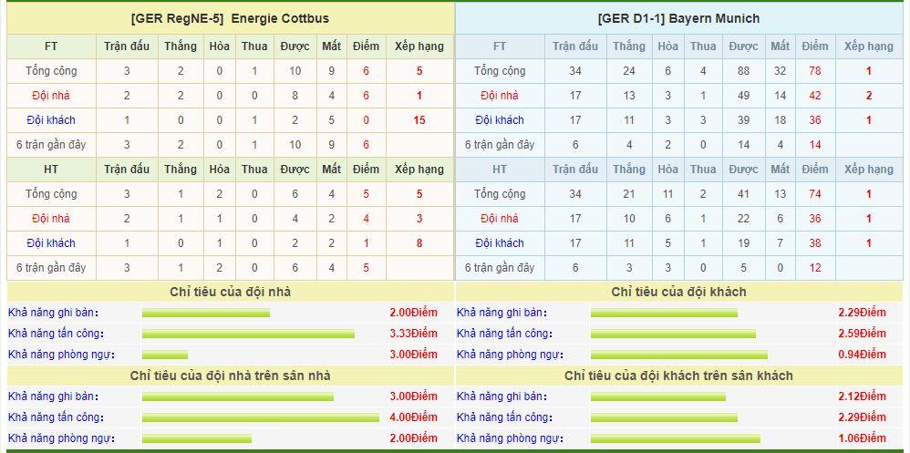 energie-cottbus-vs-bayern-munich-soi-keo-cup-quoc-gia-duc-13-08-bau-troi-sup-do-6