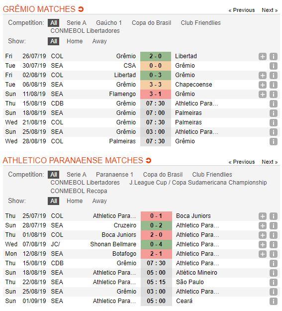 gremio-vs-atletico-paranaense-soi-keo-cup-quoc-gia-brazil-15-08-giang-bay-con-moi-4
