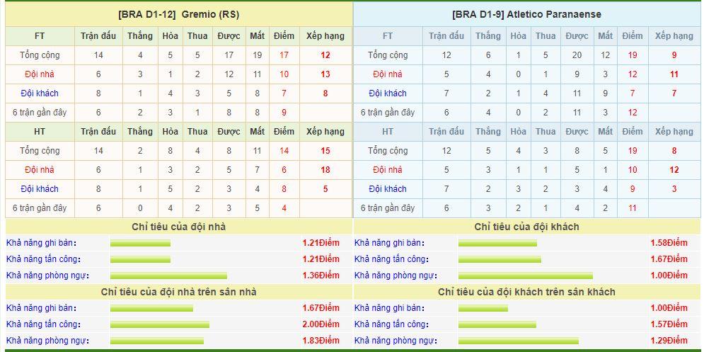gremio-vs-atletico-paranaense-soi-keo-cup-quoc-gia-brazil-15-08-giang-bay-con-moi-6