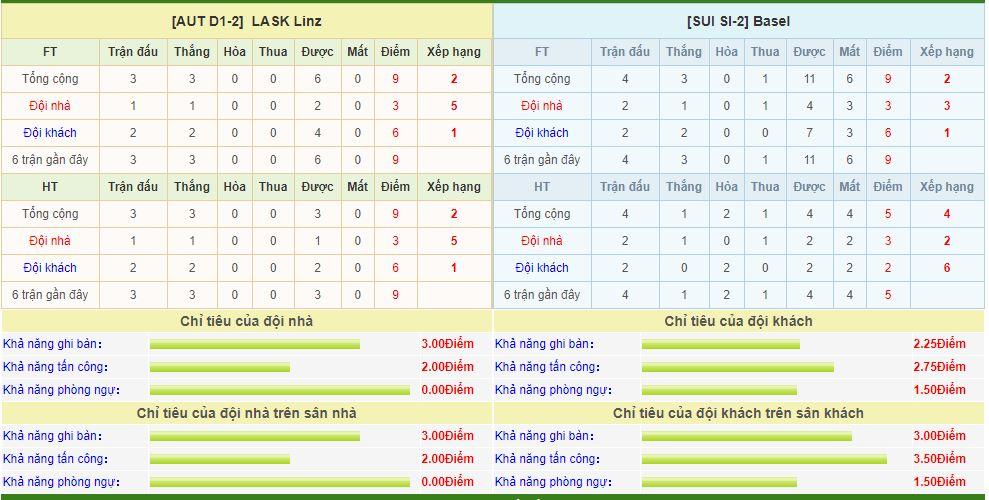 lask-vs-basel-soi-keo-vong-loai-cup-c1-chau-au-14-08-tap-trung-cao-do-6