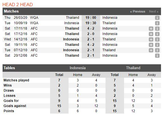 indonesia-vs-thai-lan-soi-keo-vong-loai-cup-the-gioi-10-09-bay-voi-duoi-suc-5
