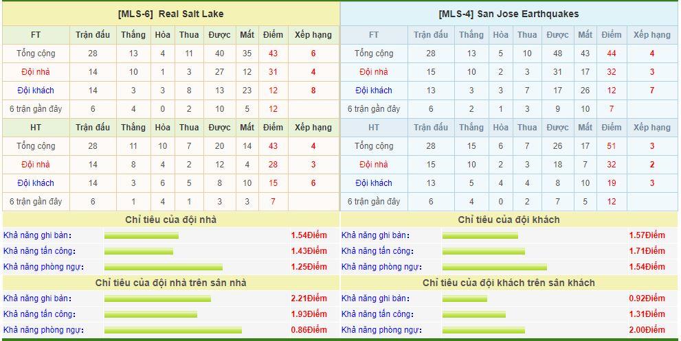 real-salt-lake-vs-earthquakes-soi-keo-vdqg-my-12-09-lang-le-ra-ve-6