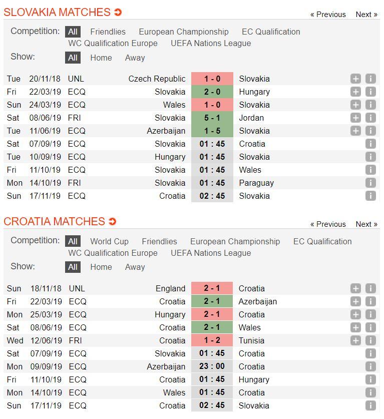 slovakia-vs-croatia-soi-keo-vong-loai-cup-chau-au-07-09-dung-do-thu-du-4