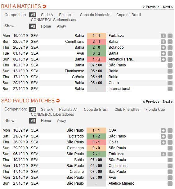bahia-vs-sao-paulo-soi-keo-vdqg-brazil-10-10-trai-tim-ri-mau-4