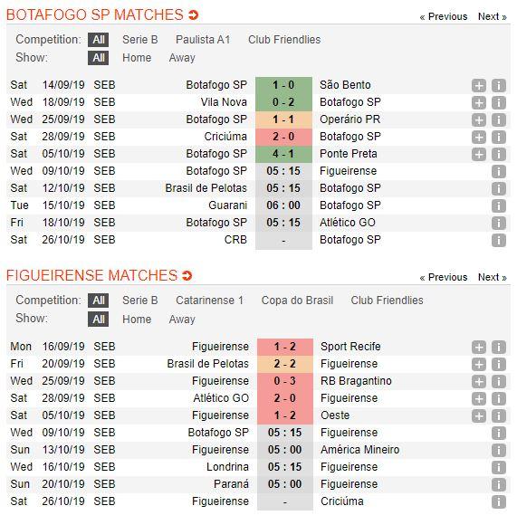 botafogo-vs-figueirense-soi-keo-hang-2-brazil-09-10-suc-cung-luc-kiet-4