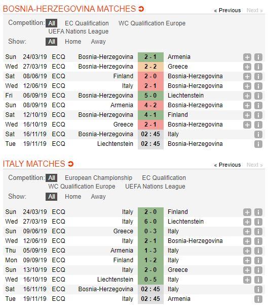 bosnia-vs-italia-soi-keo-vong-loai-cup-chau-au-16-11-toa-anh-thien-thanh-4