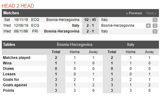 bosnia-vs-italia-soi-keo-vong-loai-cup-chau-au-16-11-toa-anh-thien-thanh-5